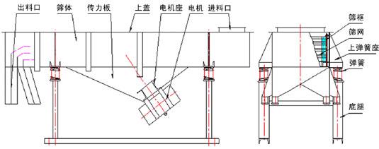 DZSF-525碳钢直线筛产品结构